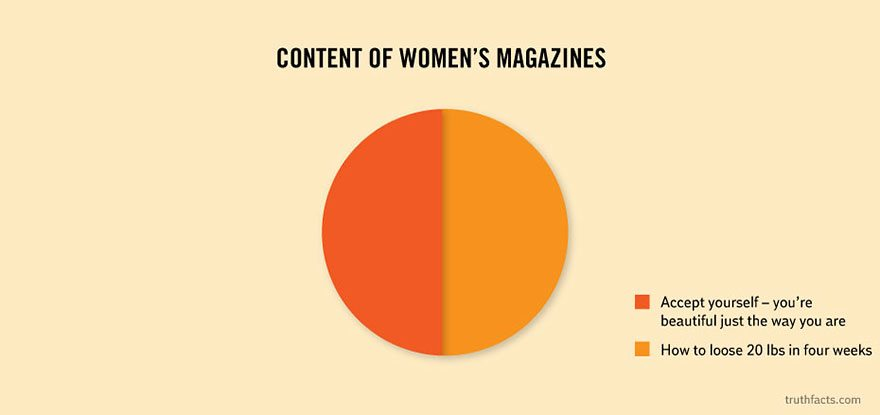 truth-facts-funny-graphs-wumo-26